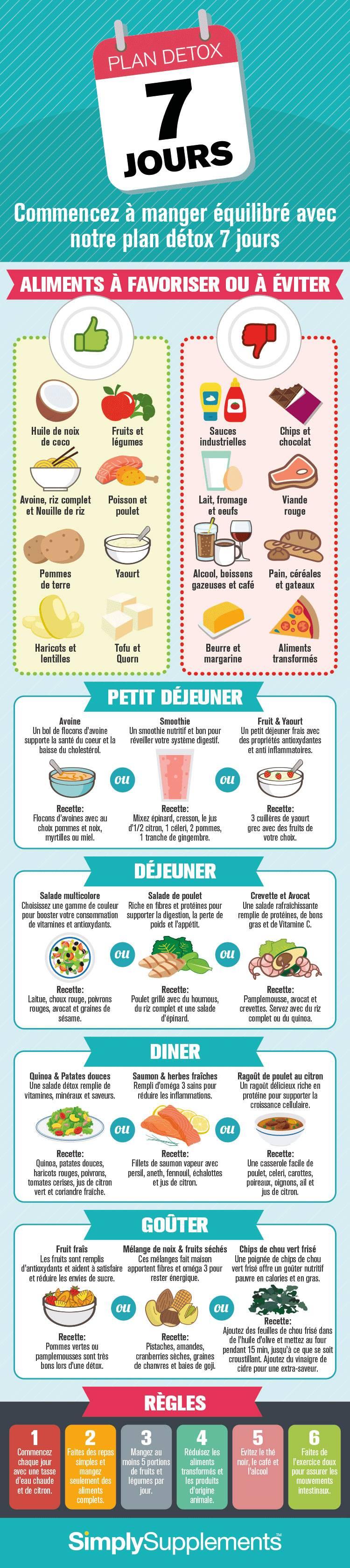 menu détox printemps mâncărimi după tratarea viermilor